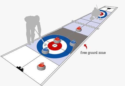 les règles du curling en image